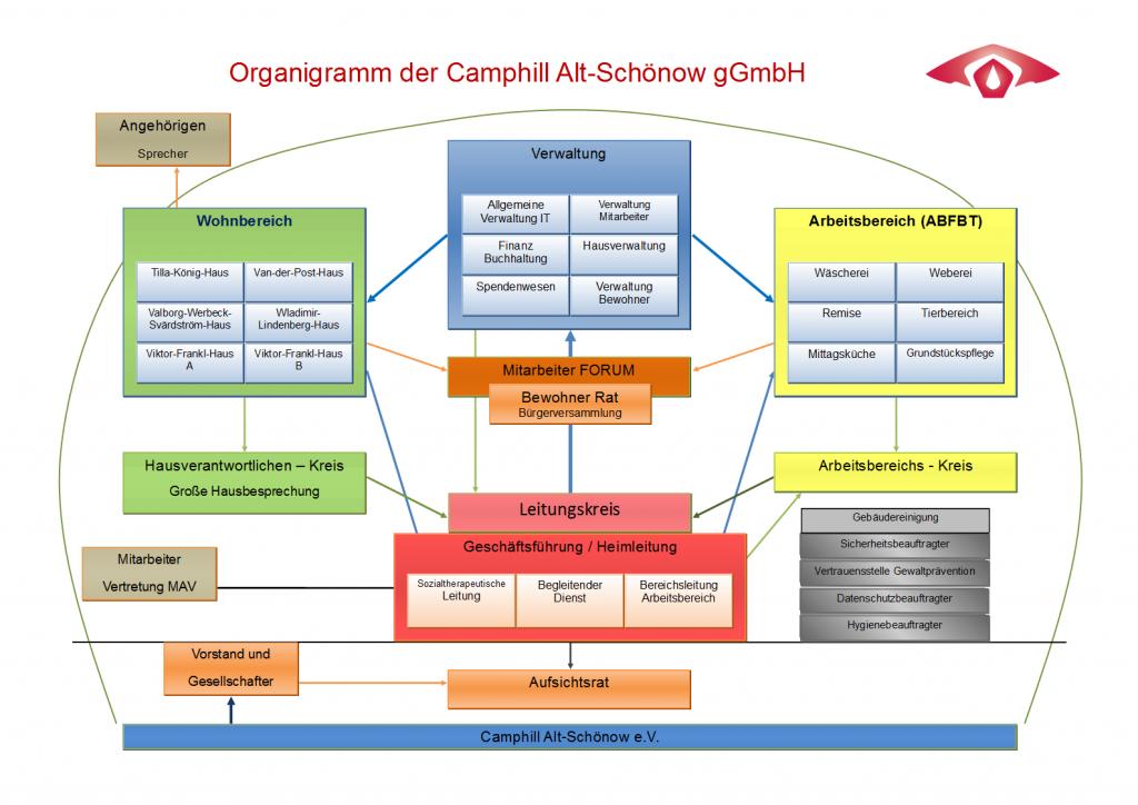 Organigramm der Camphill Alt-Schönow gGmbH